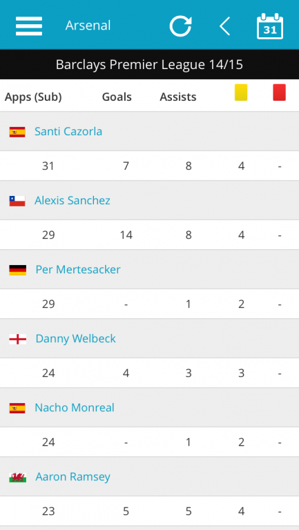 Arsenal Player Appearance stats