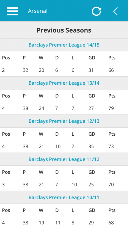 Arsenal Previous Premier League Season Results