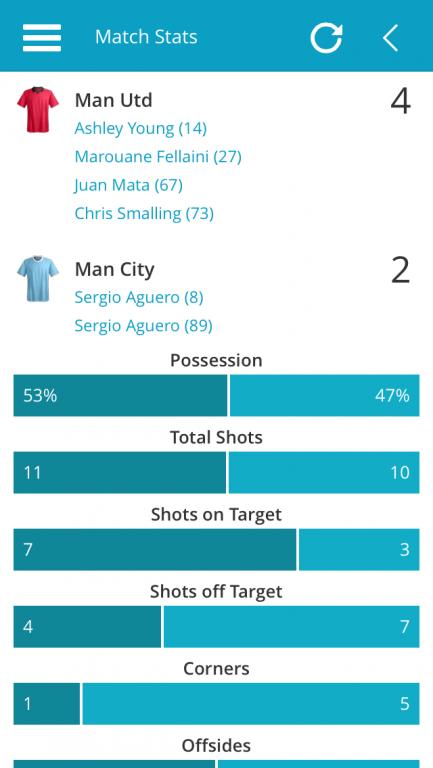 Man Utd v Man City Match Stats