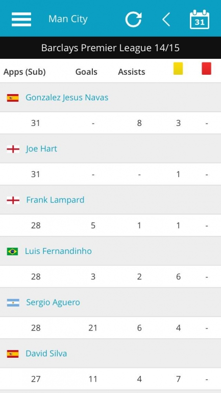 Man City player appearance stats