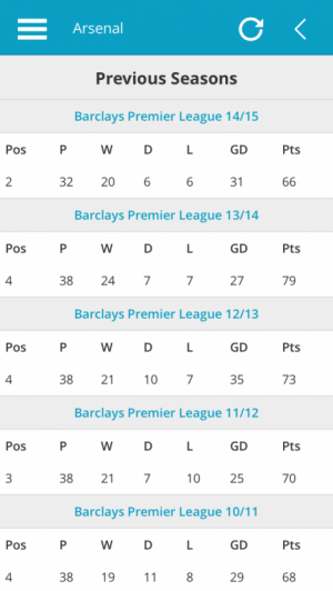 Arsenal Previous Premier League Season Results