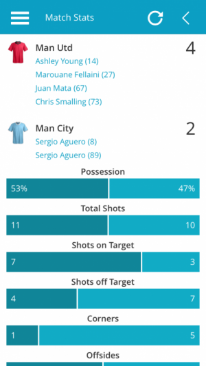Man Utd v Man City Match Stats