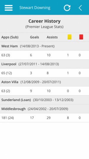 Stewart Downing Premier League Career History