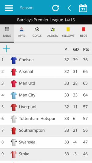 Barclays Premier League 2014/15 Live League Table