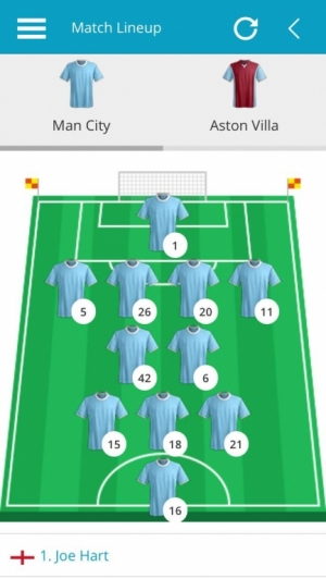 Man City v Aston Villa, Man City Match Lineup