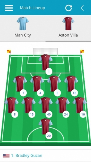 Man City v Aston Villa, Aston Villa Match Lineup