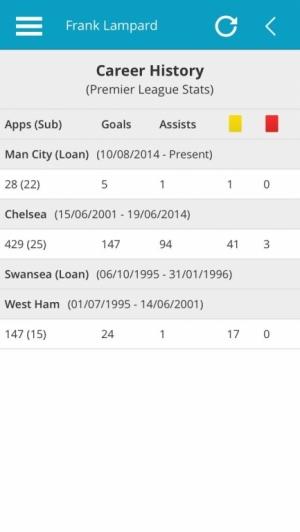 Frank Lampard, Premier League Career History